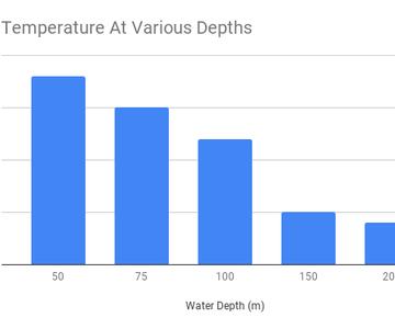 1557511240 water temperature at various depths